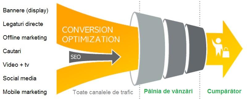 schema optimizarea ratei de conversie CRO